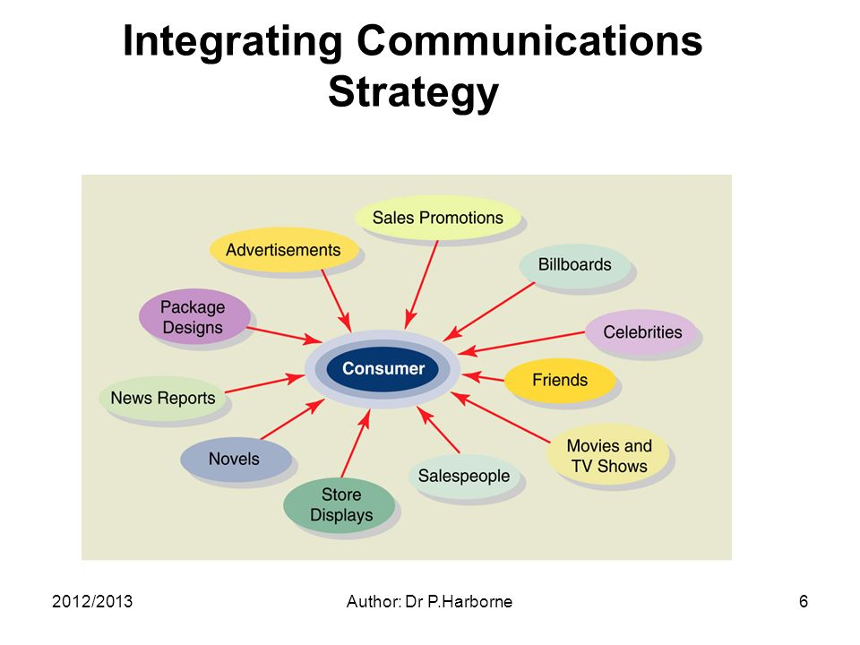 2012/2013Author: Dr P.Harborne6 Integrating Communications Strategy