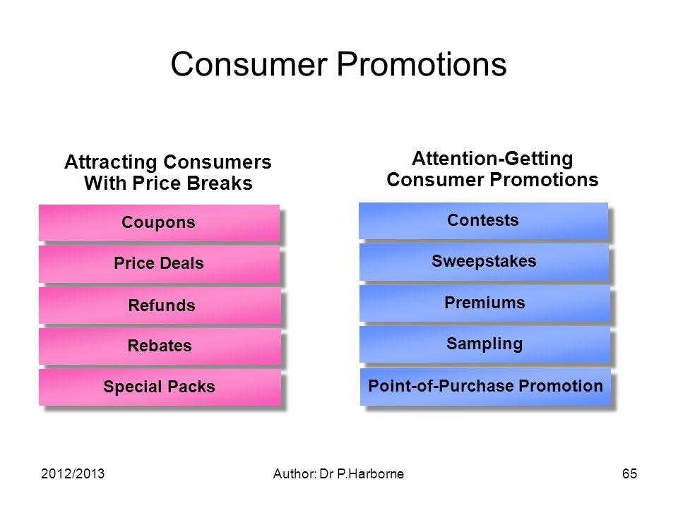 2012/2013Author: Dr P.Harborne65 Attracting Consumers With Price Breaks Attention-Getting Consumer Promotions Coupons Price Deals Refunds Rebates Special Packs Contests Sweepstakes Premiums Sampling Point-of-Purchase Promotion Consumer Promotions