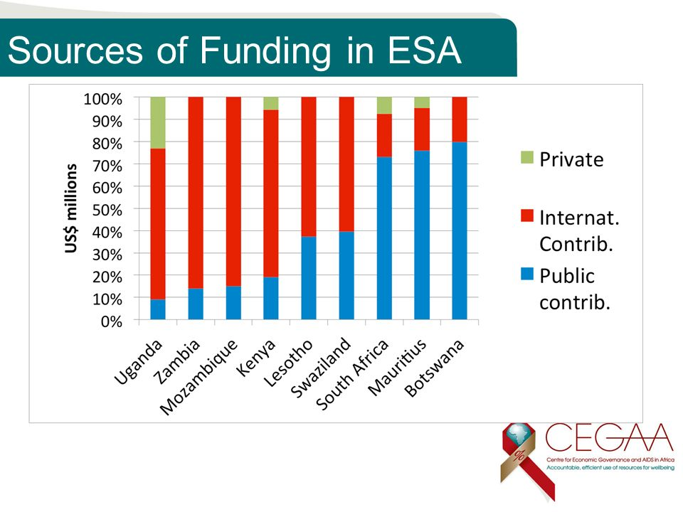 Sources of Funding in ESA