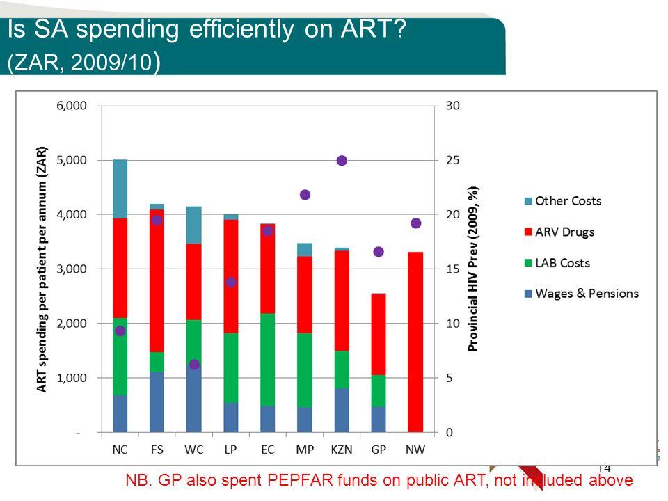 Is SA spending efficiently on ART. (ZAR, 2009/10 ) 14 NB.