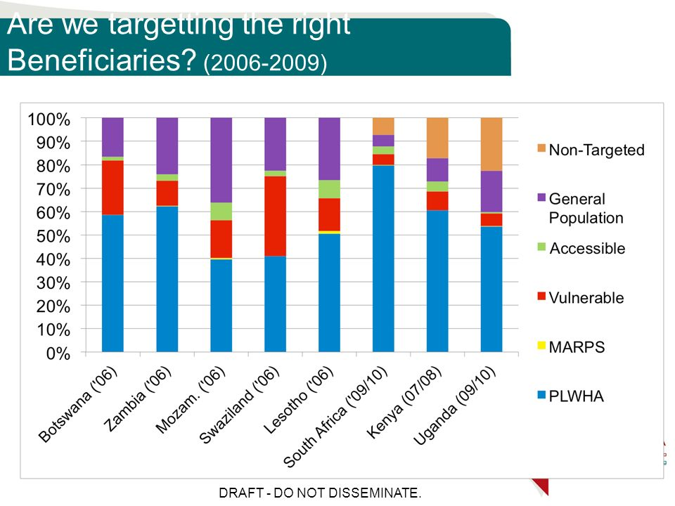 Are we targetting the right Beneficiaries (2006-2009) DRAFT - DO NOT DISSEMINATE.