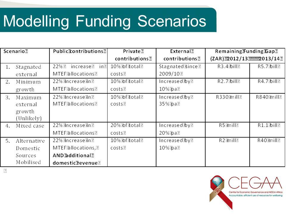 Modelling Funding Scenarios