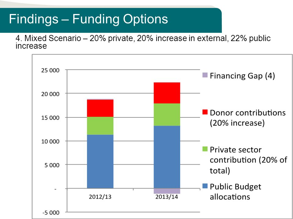 Findings – Funding Options 4.