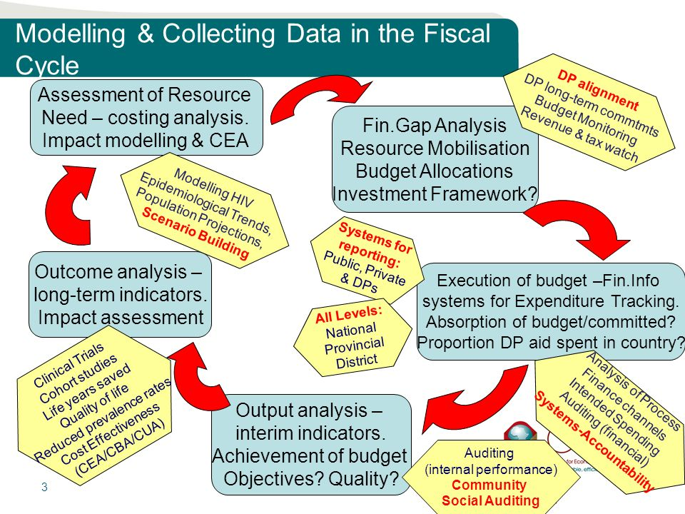3 Modelling & Collecting Data in the Fiscal Cycle Assessment of Resource Need – costing analysis.
