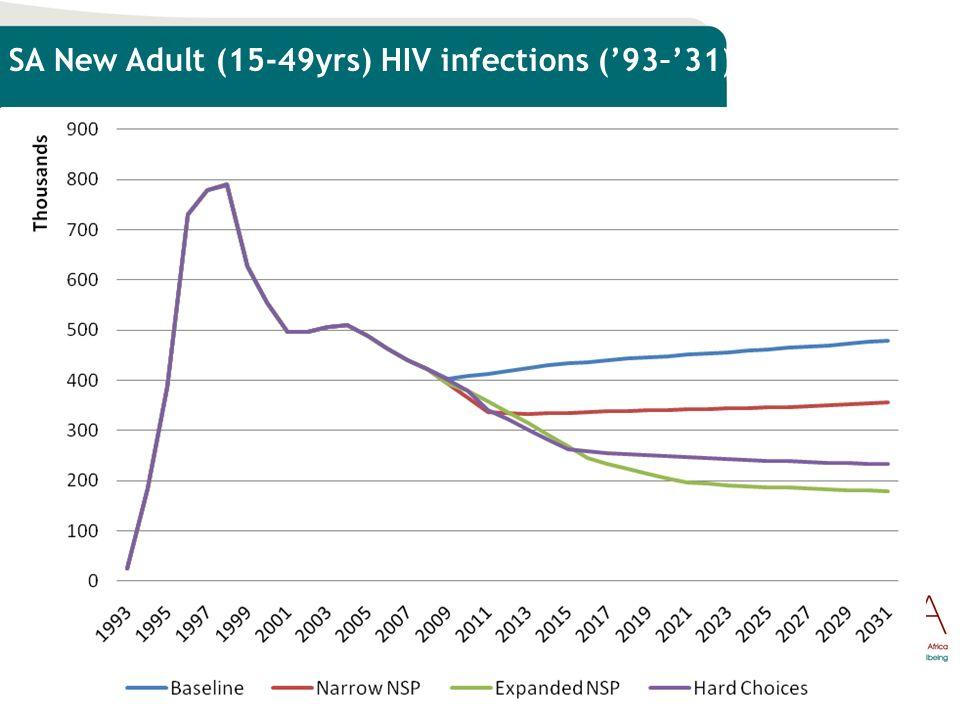 SA New Adult (15-49yrs) HIV infections ('93–'31) 5