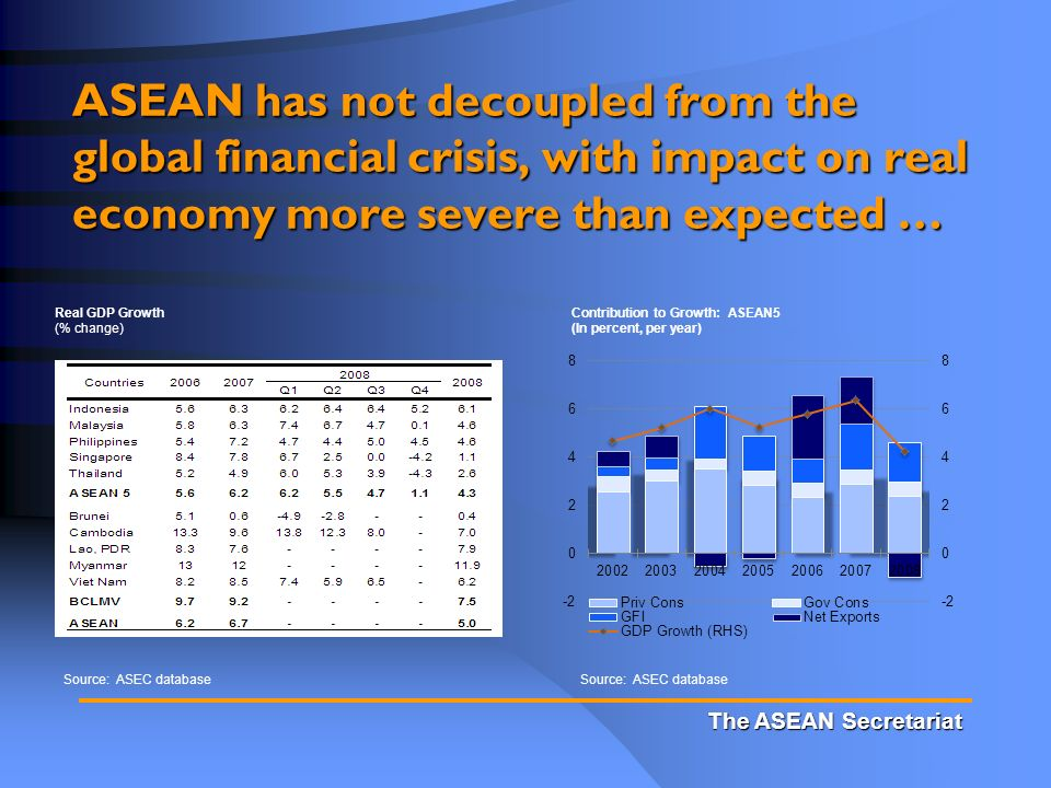 The ASEAN Secretariat ASEAN has not decoupled from the global financial crisis, with impact on real economy more severe than expected … Real GDP Growth (% change) Source: ASEC database Contribution to Growth: ASEAN5 (In percent, per year)