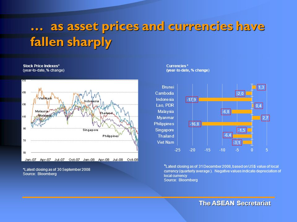 The ASEAN Secretariat … as asset prices and currencies have fallen sharply Currencies * (year-to-date, % change) Stock Price Indexes* (year-to-date, % change) *Latest closing as of 30 September 2008 Source: Bloomberg * Latest closing as of 31 December 2008, based on US$ value of local currency (quarterly average ).