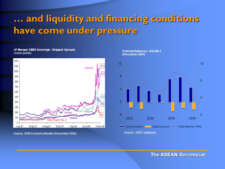 The ASEAN Secretariat … and liquidity and financing conditions have come under pressure JP Morgan EMBI Sovereign Stripped Spreads ( basis points) External Balances: ASEAN-5 (Percent to GDP) Source: ASEC database Source: ADB Economic Monitor (December 2008)