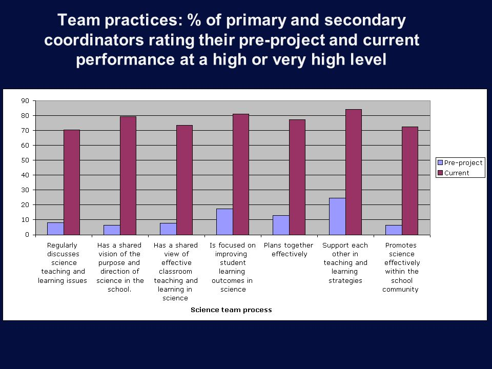 Team practices: % of primary and secondary coordinators rating their pre-project and current performance at a high or very high level
