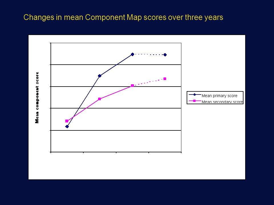 Changes in mean Component Map scores over three years