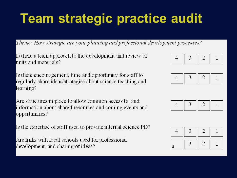 Team strategic practice audit