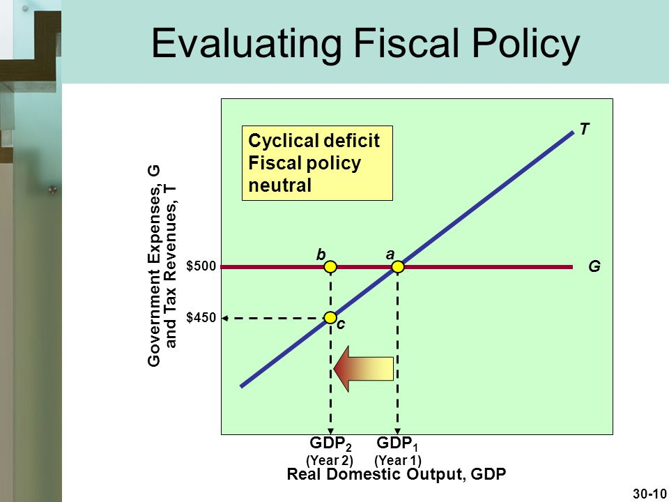 30-10 Evaluating Fiscal Policy G T GDP 2 GDP 1 Real Domestic Output, GDP Government Expenses, G and Tax Revenues, T (Year 2)(Year 1) $500 $450 a b c Cyclical deficit Fiscal policy neutral