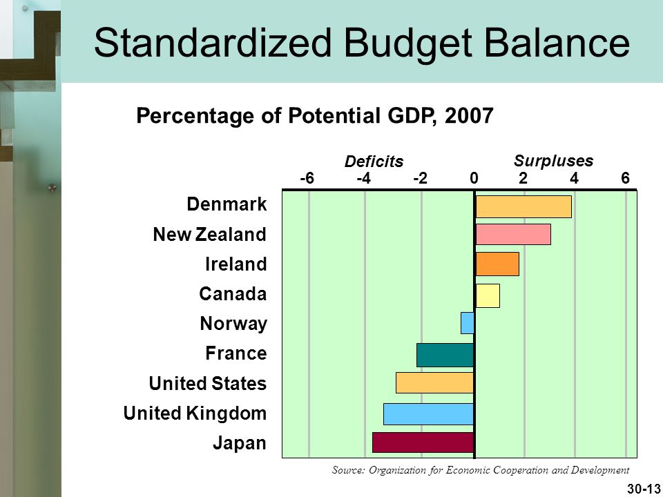 30-13 Standardized Budget Balance Percentage of Potential GDP, 2007 Source: Organization for Economic Cooperation and Development Denmark New Zealand Ireland Canada Norway France United States United Kingdom Japan Deficits Surpluses