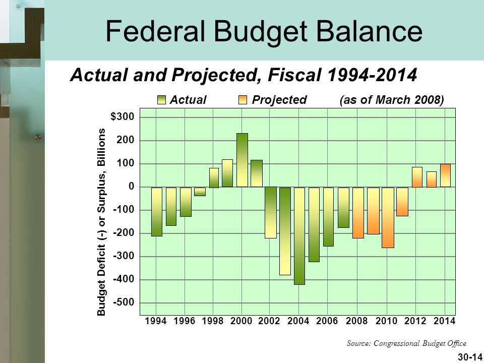30-14 Federal Budget Balance Actual and Projected, Fiscal Source: Congressional Budget Office $ Budget Deficit (-) or Surplus, Billions ActualProjected(as of March 2008)