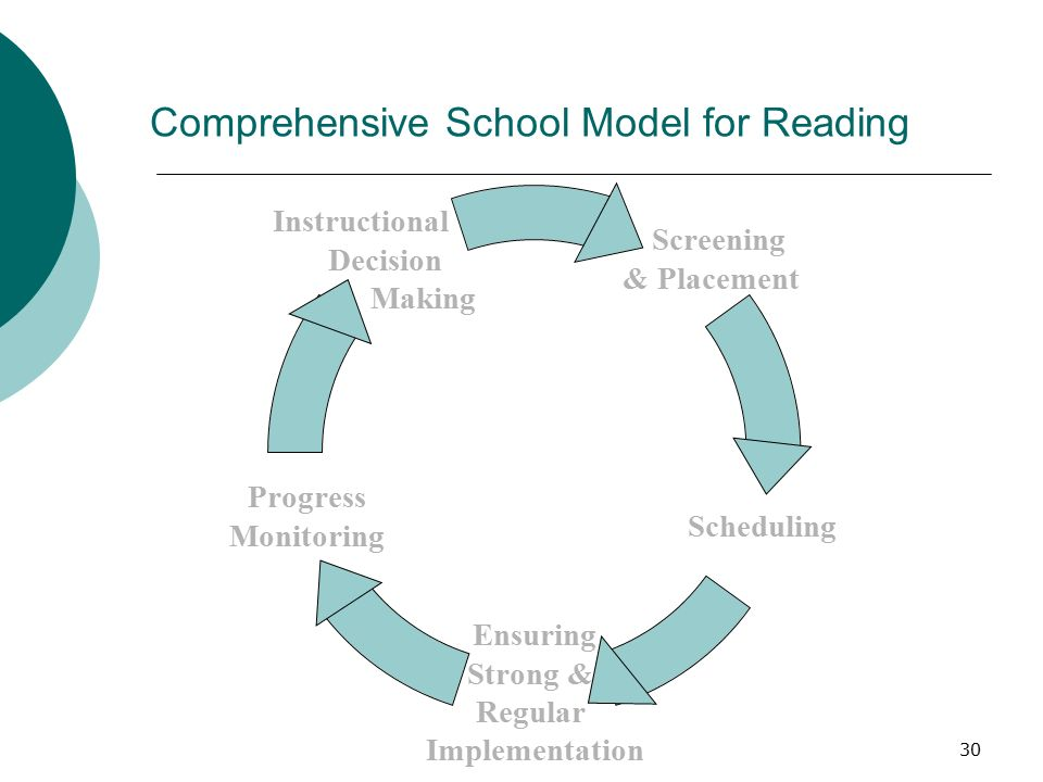 30 Comprehensive School Model for Reading