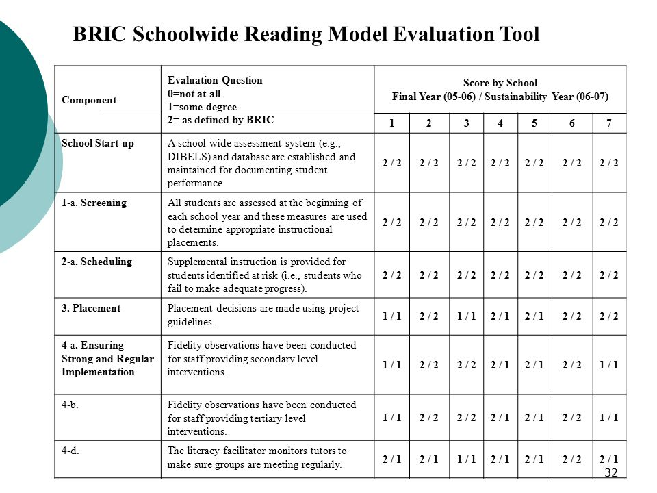 32 BRIC Schoolwide Reading Model Evaluation Tool Component Evaluation Question 0=not at all 1=some degree 2= as defined by BRIC Score by School Final Year (05-06) / Sustainability Year (06-07) School Start-upA school-wide assessment system (e.g., DIBELS) and database are established and maintained for documenting student performance.