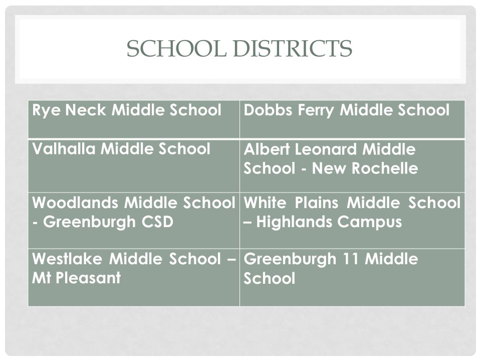 SCHOOL DISTRICTS Rye Neck Middle SchoolDobbs Ferry Middle School Valhalla Middle SchoolAlbert Leonard Middle School - New Rochelle Woodlands Middle School - Greenburgh CSD White Plains Middle School – Highlands Campus Westlake Middle School – Mt Pleasant Greenburgh 11 Middle School