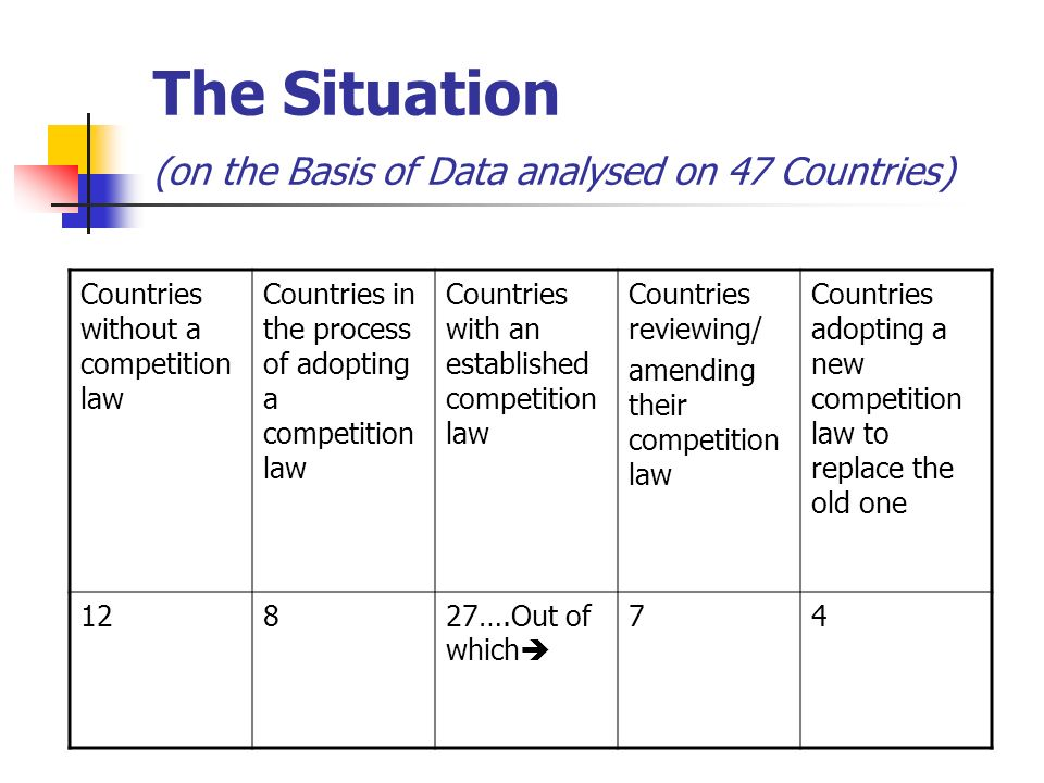 The Situation (on the Basis of Data analysed on 47 Countries) Countries without a competition law Countries in the process of adopting a competition law Countries with an established competition law Countries reviewing/ amending their competition law Countries adopting a new competition law to replace the old one 12827….Out of which  74