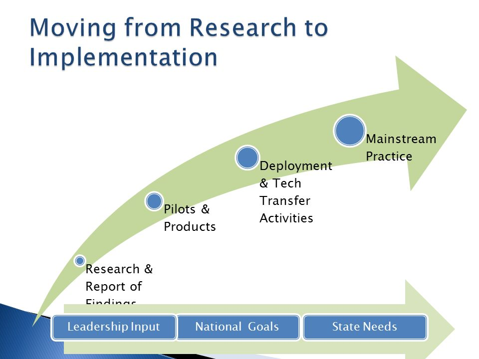Research & Report of Findings Pilots & Products Deployment & Tech Transfer Activities Mainstream Practice National GoalsState NeedsLeadership Input