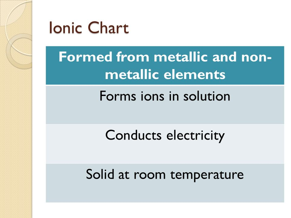 Ionic Chart Formed from metallic and non- metallic elements Forms ions in solution Conducts electricity Solid at room temperature