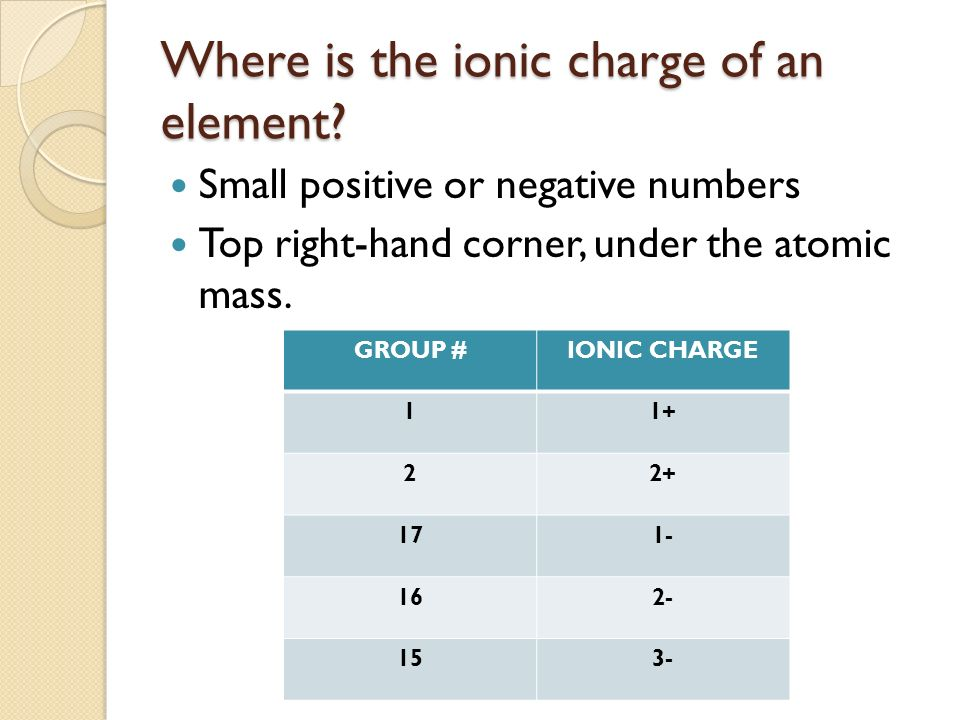Where is the ionic charge of an element.