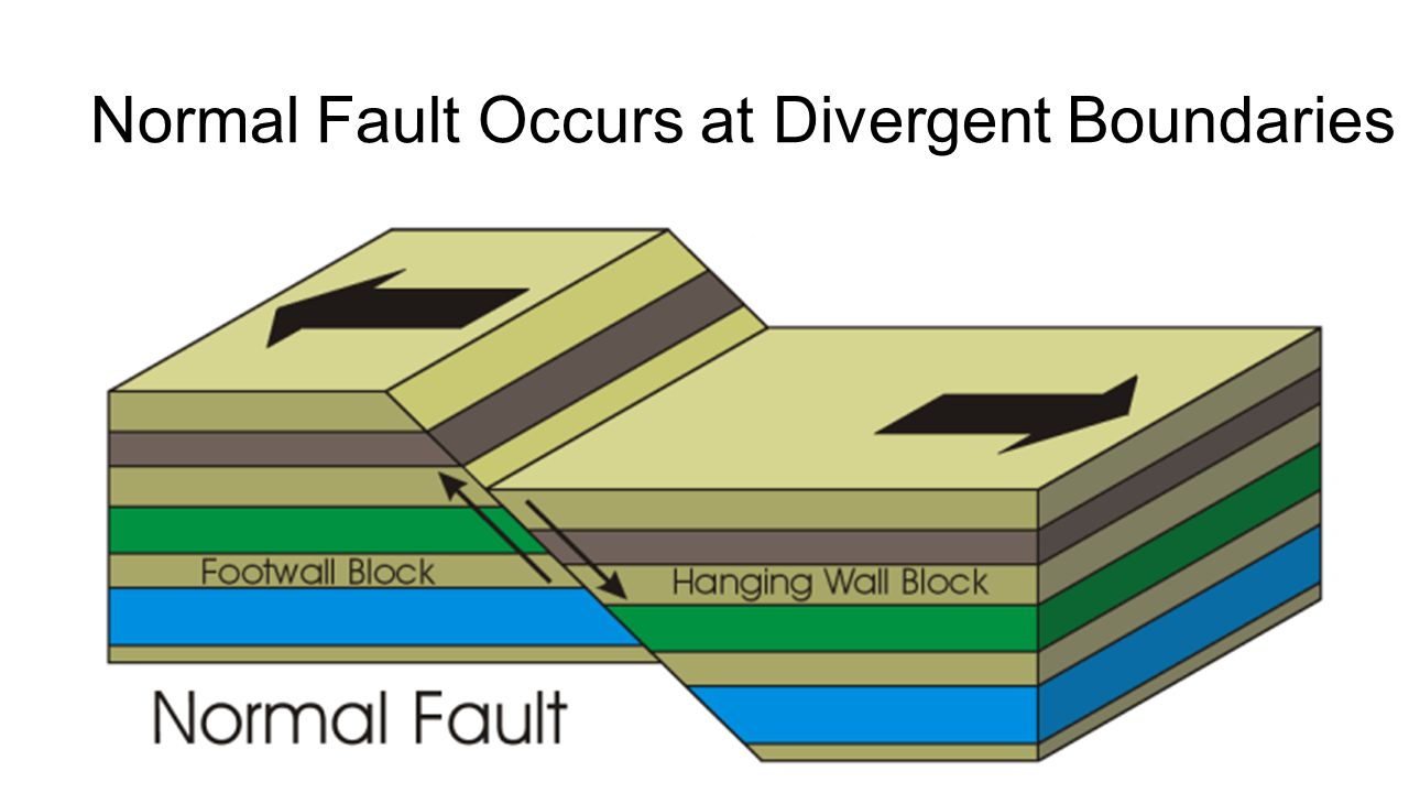 Normal Fault Occurs at Divergent Boundaries
