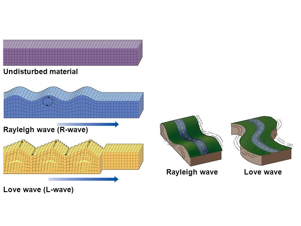 Love wave (L-wave) Undisturbed material Rayleigh wave (R-wave) Rayleigh wave Love wave