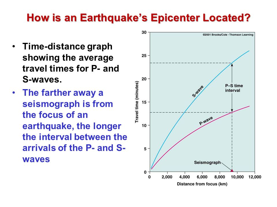 How is an Earthquake's Epicenter Located.