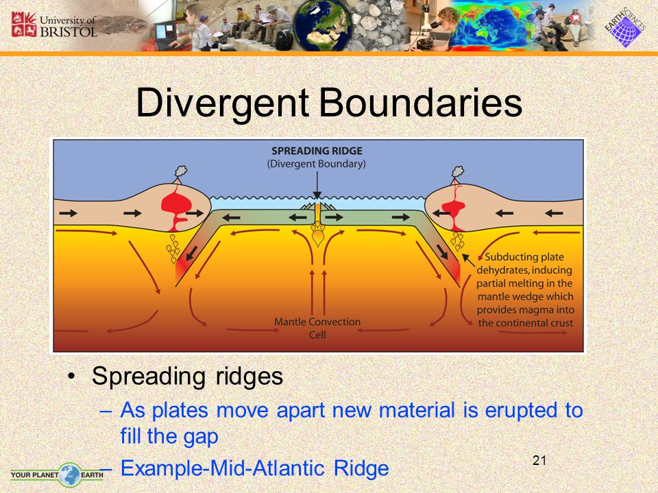 21 Spreading ridges –As plates move apart new material is erupted to fill the gap –Example-Mid-Atlantic Ridge Divergent Boundaries