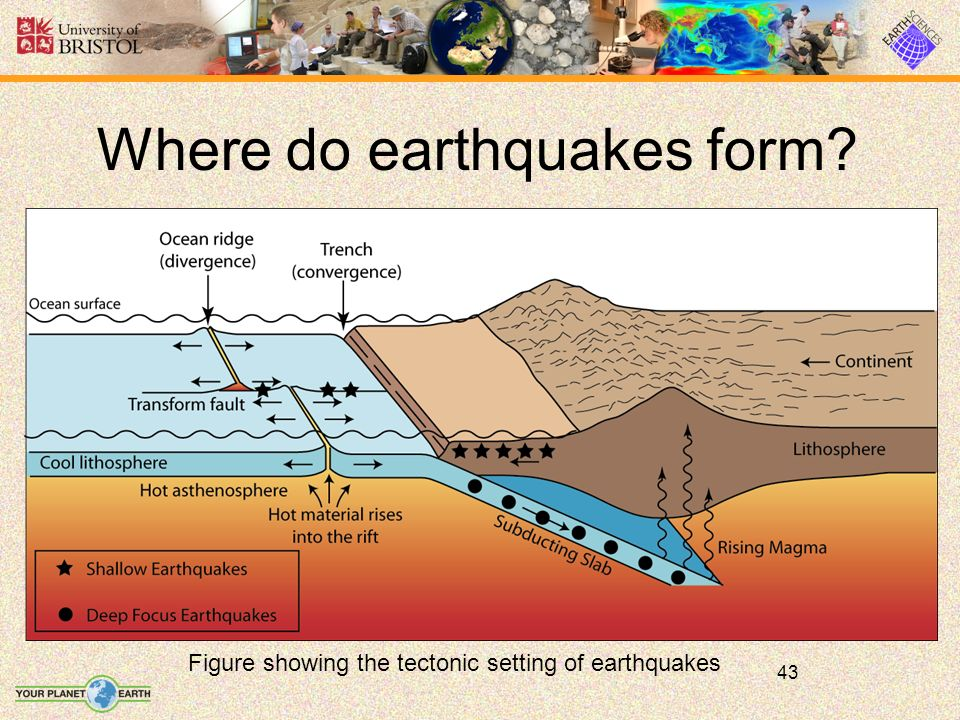 43 Where do earthquakes form Figure showing the tectonic setting of earthquakes