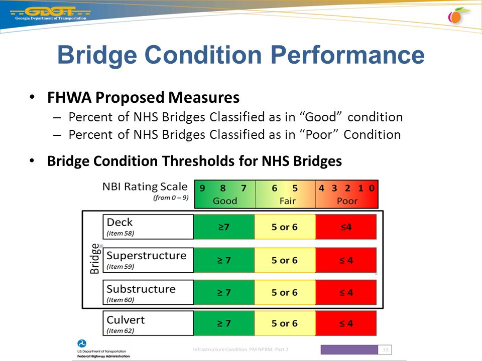 Bridge Condition Performance FHWA Proposed Measures – Percent of NHS Bridges Classified as in Good condition – Percent of NHS Bridges Classified as in Poor Condition Bridge Condition Thresholds for NHS Bridges