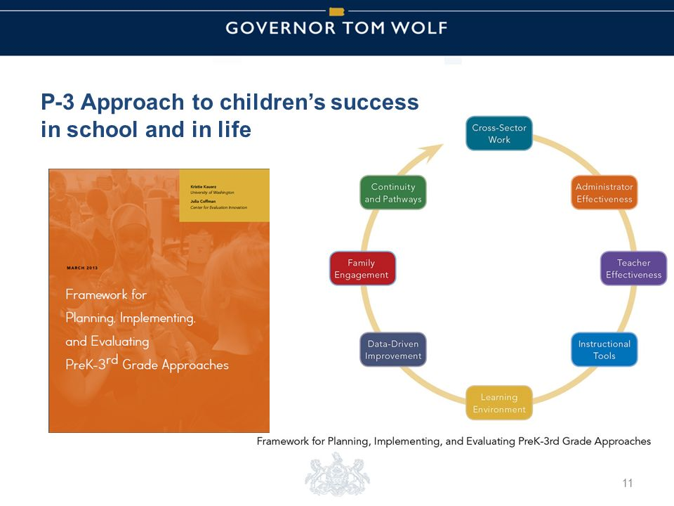 Tom Wolf, Governor Pedro Rivera, Acting Secretary of Education | Ted Dallas, Acting Secretary of Human Services P-3 Approach to children's success in school and in life 11