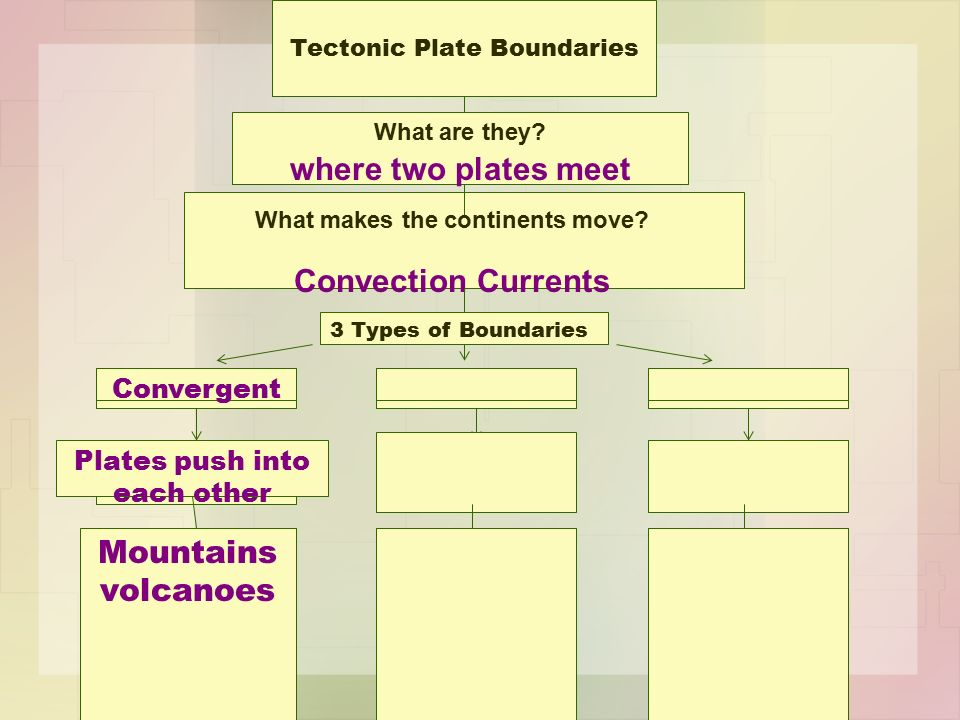 Tectonic Plate Boundaries What are they. where two plates meet What makes the continents move.