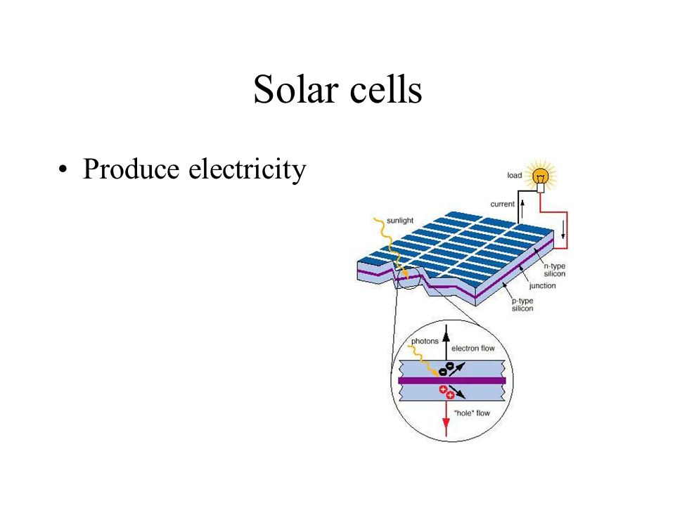 Solar cells Produce electricity