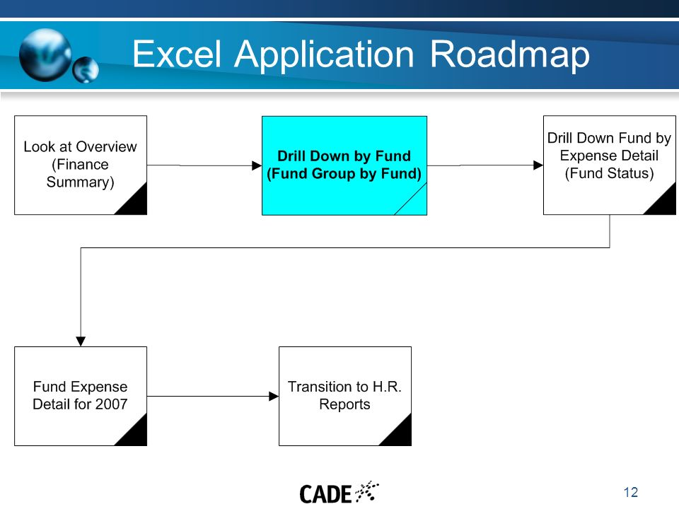 12 Excel Application Roadmap