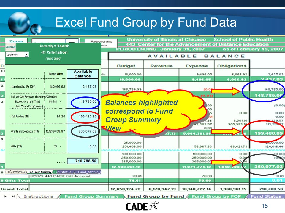15 Excel Fund Group by Fund Data Balances highlighted correspond to Fund Group Summary View