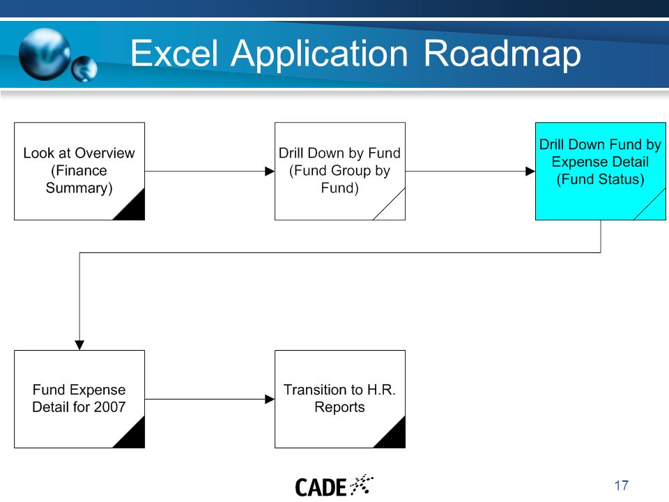 17 Excel Application Roadmap
