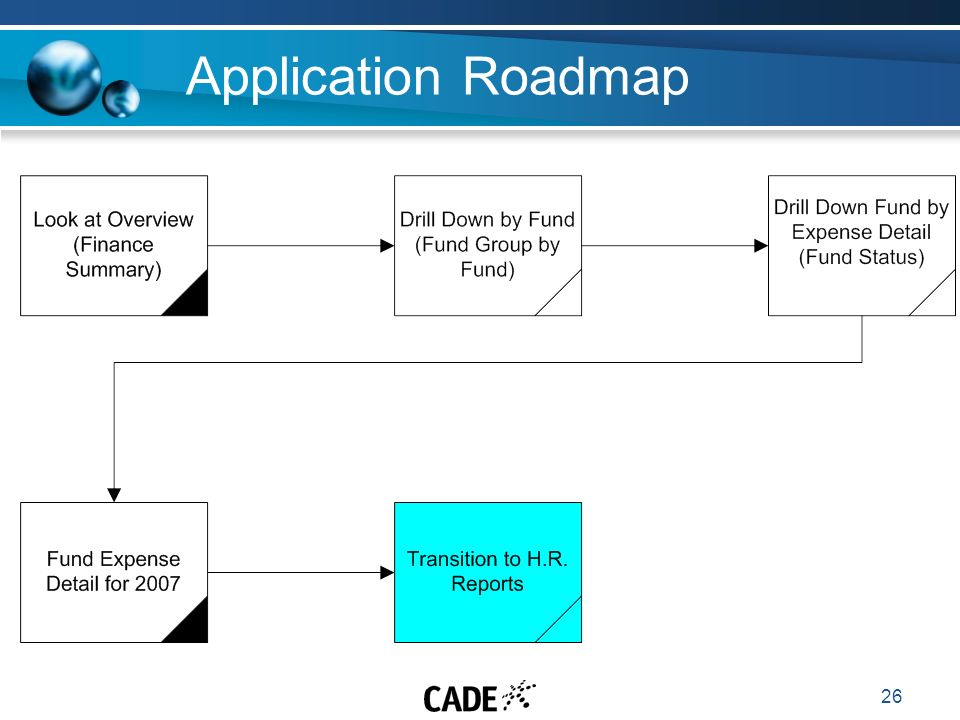 26 Application Roadmap
