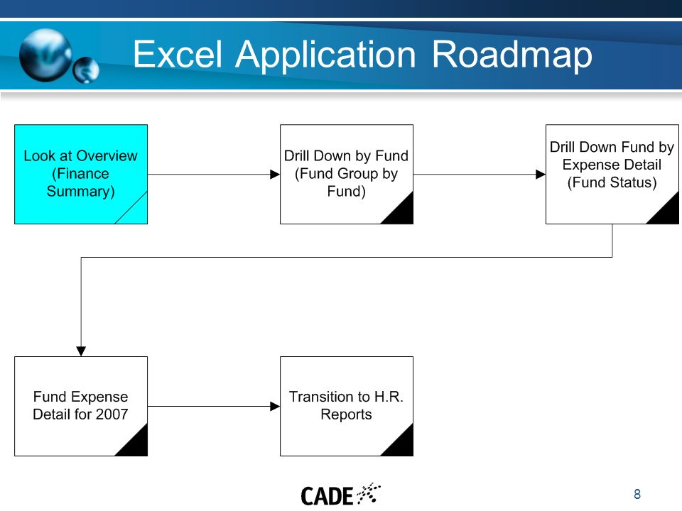 8 Excel Application Roadmap