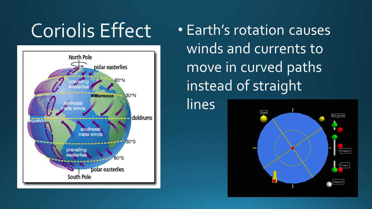 Earth's rotation causes winds and currents to move in curved paths instead of straight lines