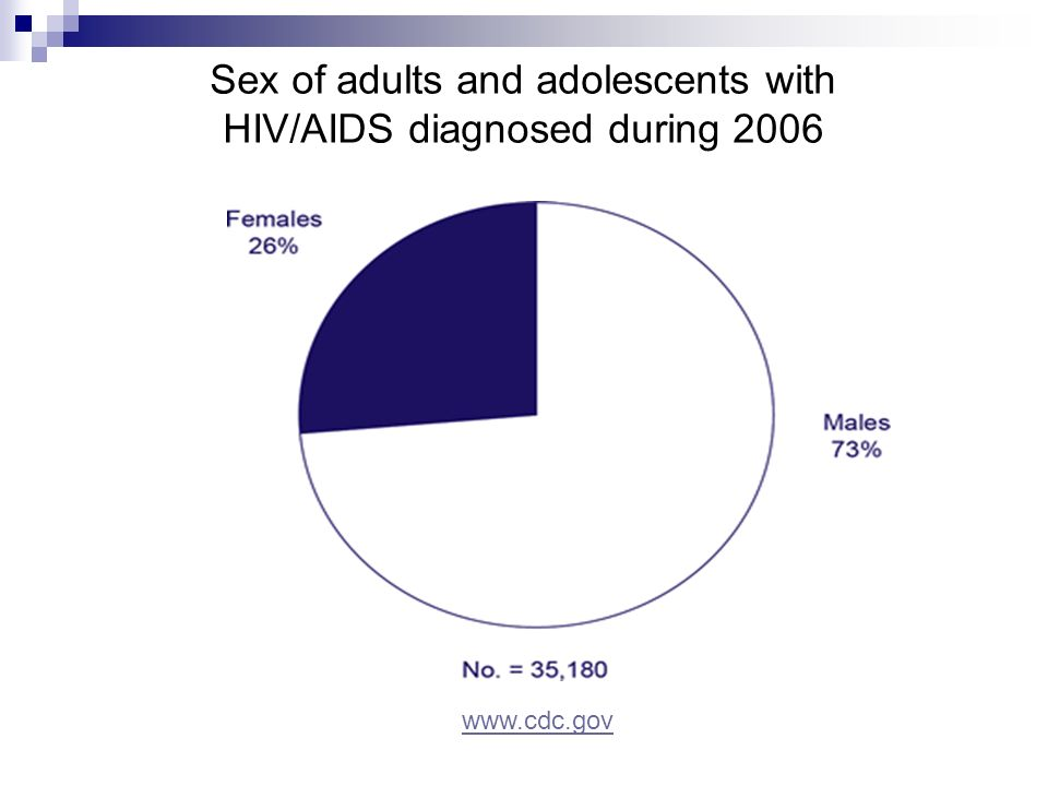Sex of adults and adolescents with HIV/AIDS diagnosed during