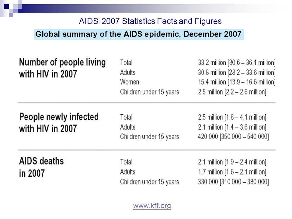 AIDS 2007 Statistics Facts and Figures