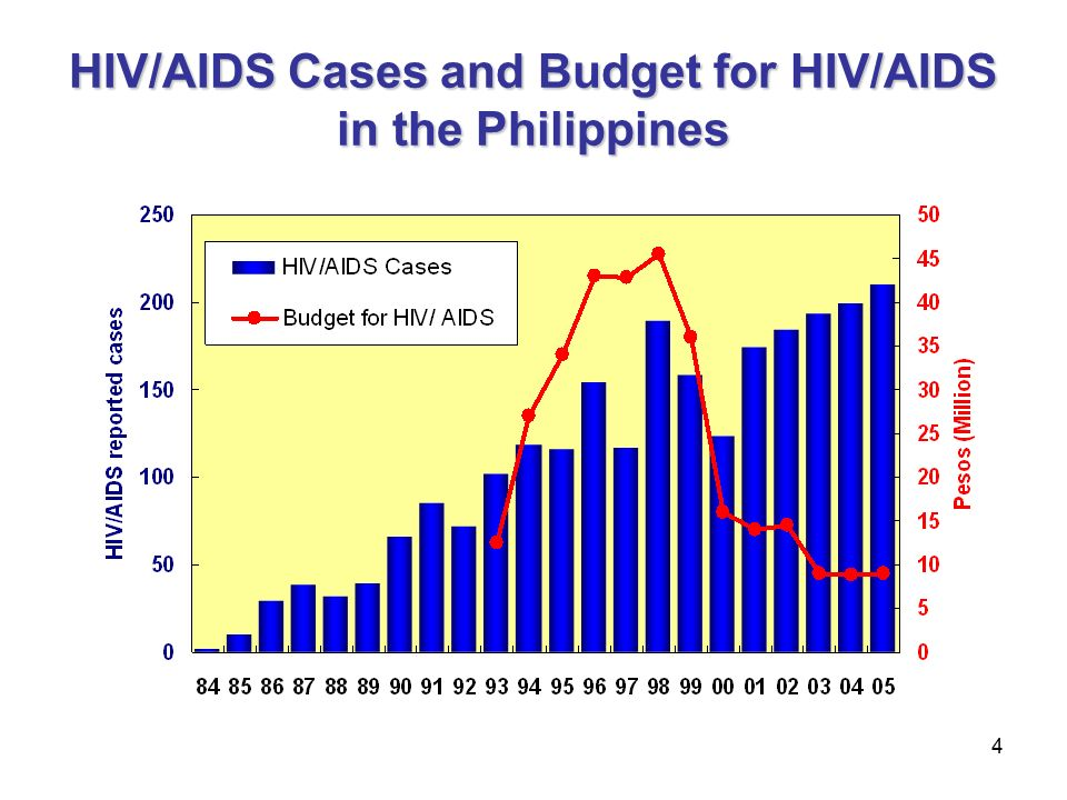 4 HIV/AIDS Cases and Budget for HIV/AIDS in the Philippines
