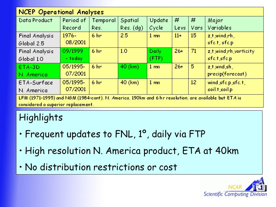 Highlights Frequent updates to FNL, 1º, daily via FTP High resolution N.