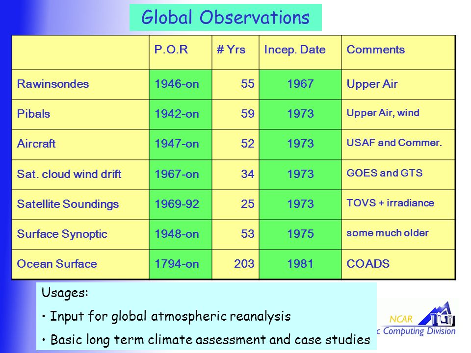 Global Observations P.O.R# YrsIncep.