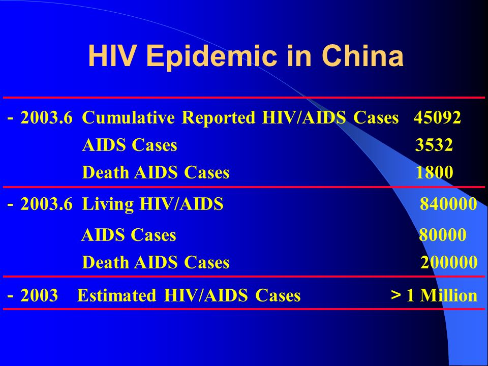 HIV Epidemic in China - Cumulative Reported HIV/AIDS Cases AIDS Cases 3532 Death AIDS Cases 1800 - Living HIV/AIDS AIDS Cases Death AIDS Cases - 2003 Estimated HIV/AIDS Cases > 1 Million