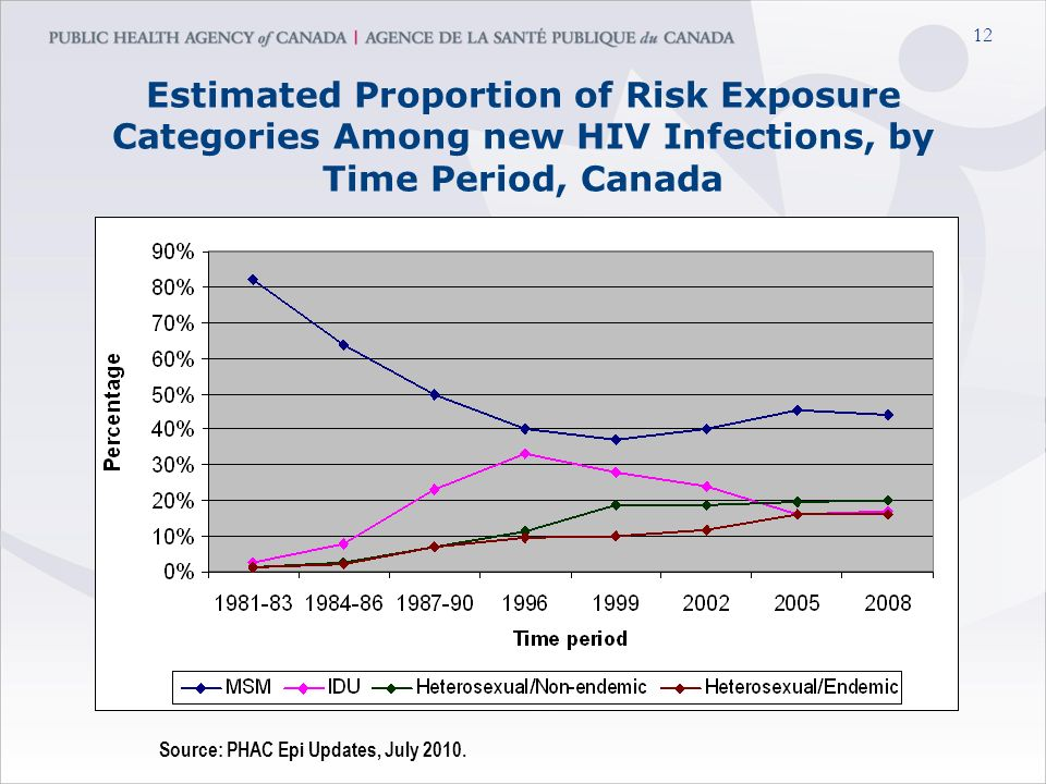 12 Estimated Proportion of Risk Exposure Categories Among new HIV Infections, by Time Period, Canada Source: PHAC Epi Updates, July 2010.