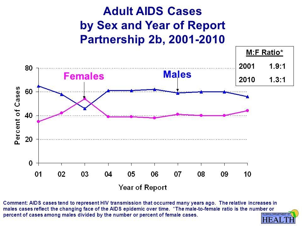 Adult AIDS Cases by Sex and Year of Report Partnership 2b, Females Males Comment: AIDS cases tend to represent HIV transmission that occurred many years ago.