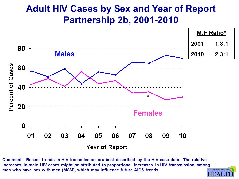 Adult HIV Cases by Sex and Year of Report Partnership 2b, Females Males M:F Ratio* : :1 Comment: Recent trends in HIV transmission are best described by the HIV case data.