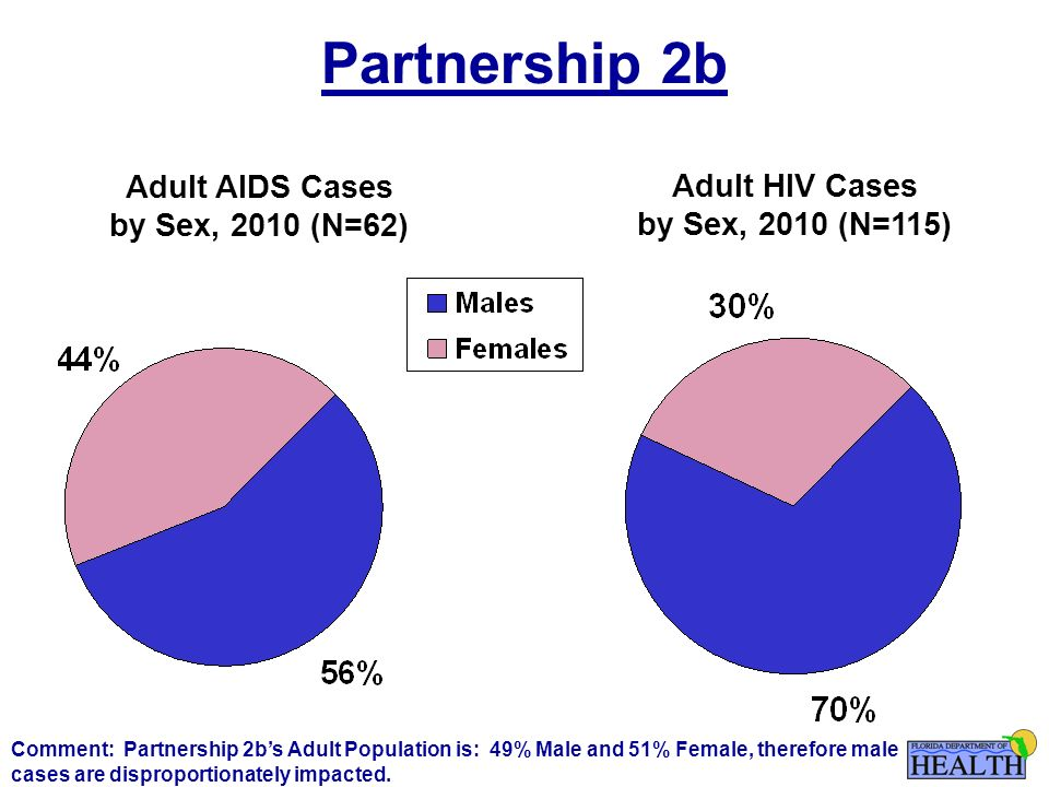 Partnership 2b Adult AIDS Cases by Sex, 2010 (N=62) Adult HIV Cases by Sex, 2010 (N=115) Comment: Partnership 2b's Adult Population is: 49% Male and 51% Female, therefore male cases are disproportionately impacted.